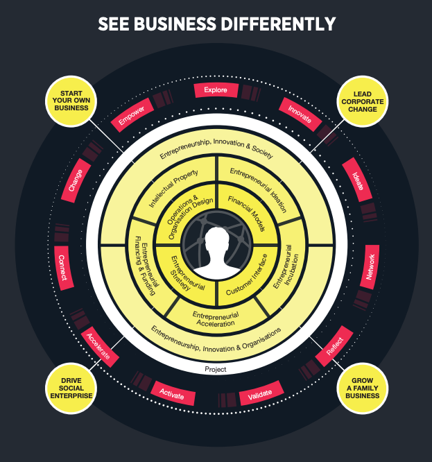 See Business Differently Infographic
