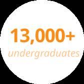 13000 plus undergraduates